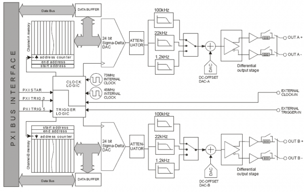 "Applicos AS-PG24192: PXI-Arbitrary Waveform-Generator €"" Zwei Kanäle €"" 24 Bit €"" 192"